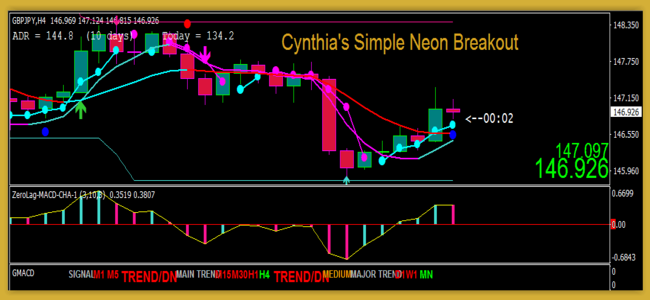 Neon Breakout MT4 trading system